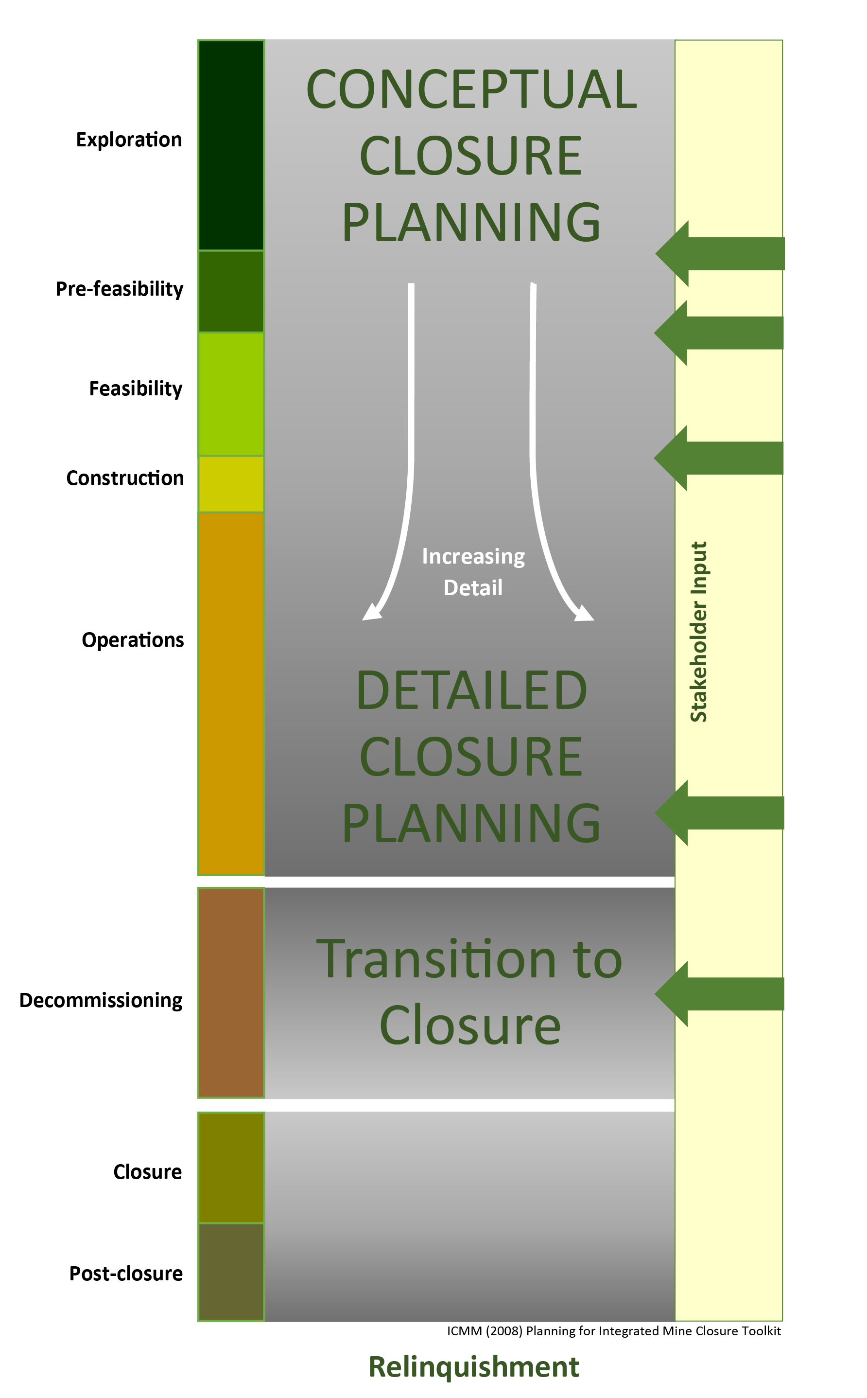 2 Mine Closure Process Diagram1